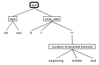 Computing Students - Notes - Classification Tree Method